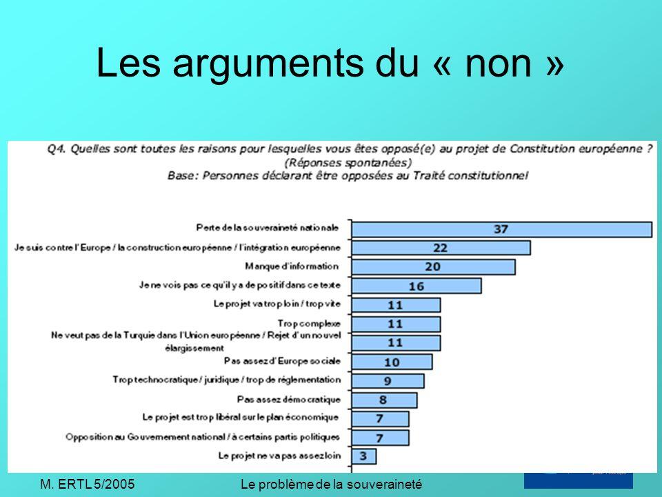 M. ERTL 5/2005Le problème de la souveraineté Les arguments du « non »