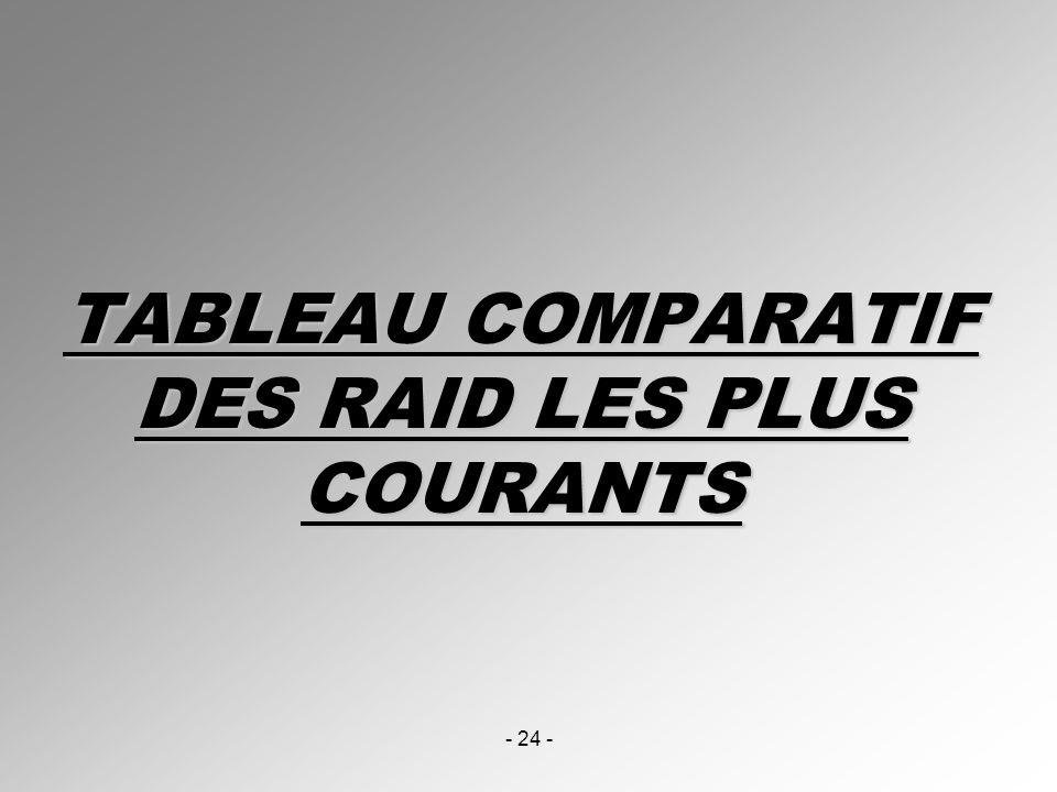 - 24 - TABLEAU COMPARATIF DES RAID LES PLUS COURANTS