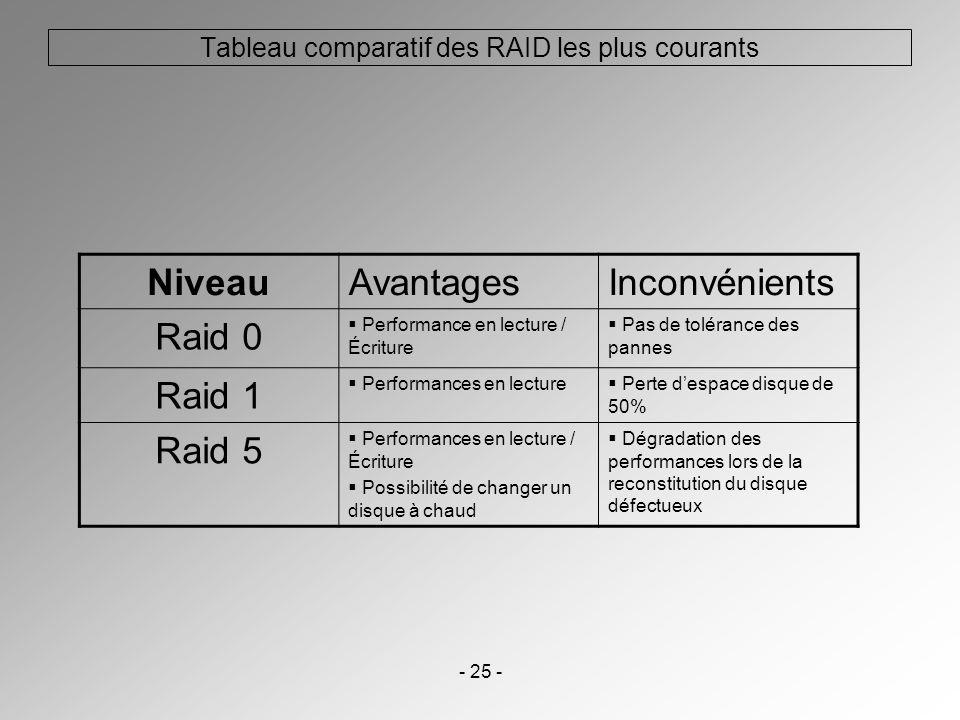 - 25 - Tableau comparatif des RAID les plus courants NiveauAvantagesInconvénients Raid 0 Performance en lecture / Écriture Pas de tolérance des pannes