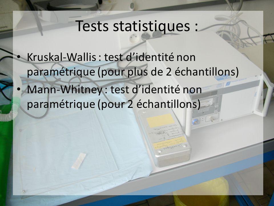 Tests statistiques : Kruskal-Wallis : test didentité non paramétrique (pour plus de 2 échantillons) Mann-Whitney : test didentité non paramétrique (po
