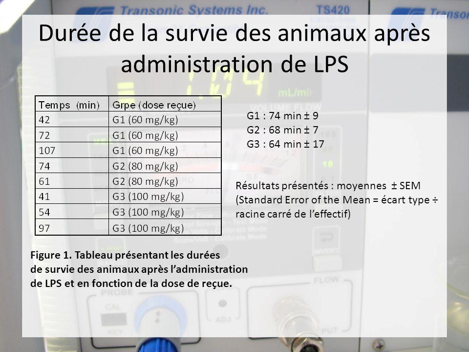 Durée de la survie des animaux après administration de LPS Figure 1. Tableau présentant les durées de survie des animaux après ladministration de LPS