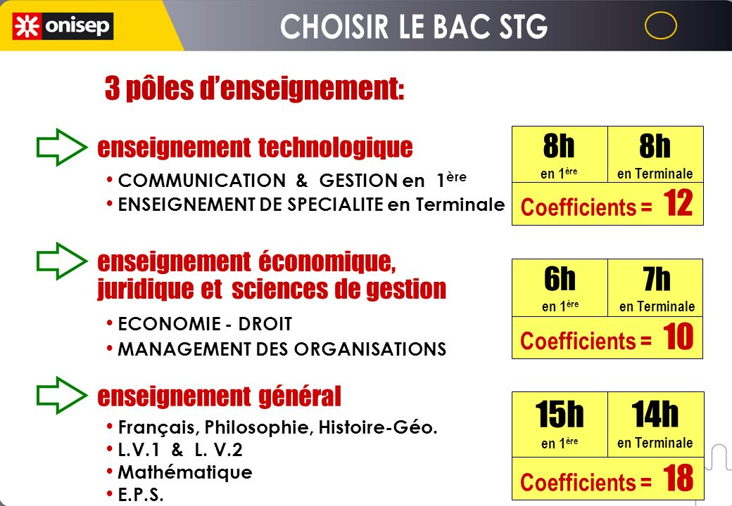 enseignement technologique Coefficients = 18 14h en Terminale 15h en 1 ère Coefficients = 10 7h en Terminale 6h en 1 ère Coefficients = 12 8h en Termi