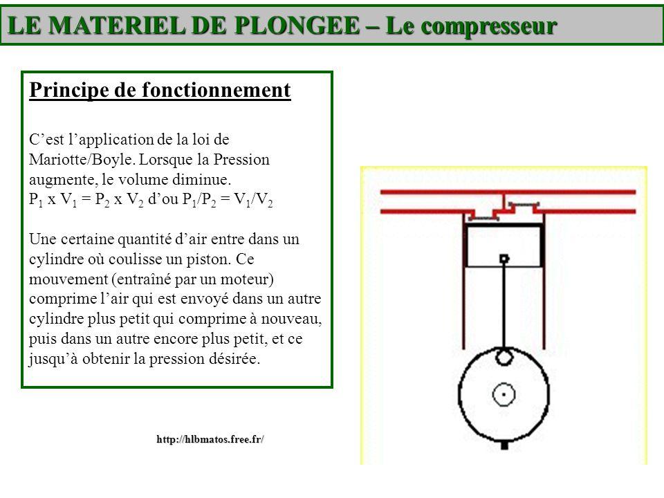Principe de fonctionnement Cest lapplication de la loi de Mariotte/Boyle. Lorsque la Pression augmente, le volume diminue. P 1 x V 1 = P 2 x V 2 dou P