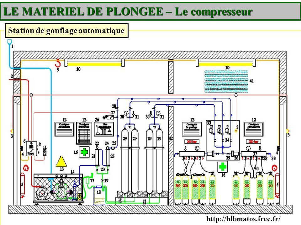 http://hlbmatos.free.fr/ Station de gonflage automatique LE MATERIEL DE PLONGEE – Le compresseur