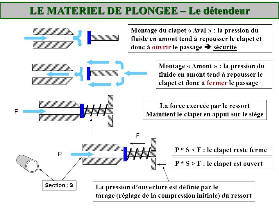 Montage « Amont » : la pression du fluide en amont tend à repousser le clapet et donc à fermer le passage Montage du clapet « Aval » : la pression du