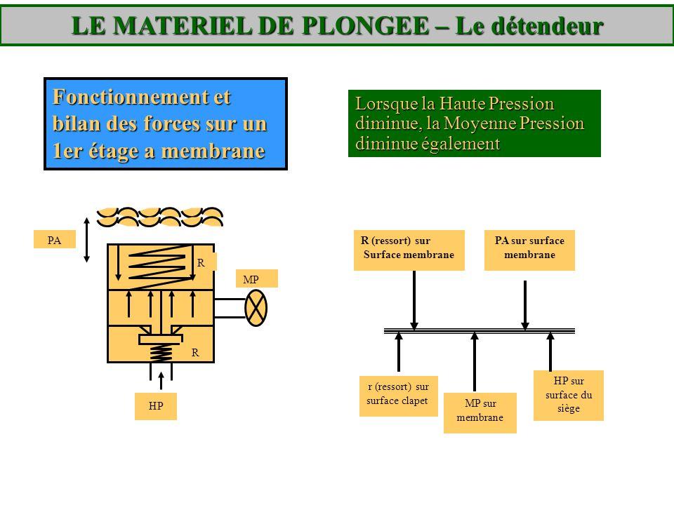 R (ressort) sur Surface membrane PA sur surface membrane MP sur membrane r (ressort) sur surface clapet HP sur surface du siège Fonctionnement et bila