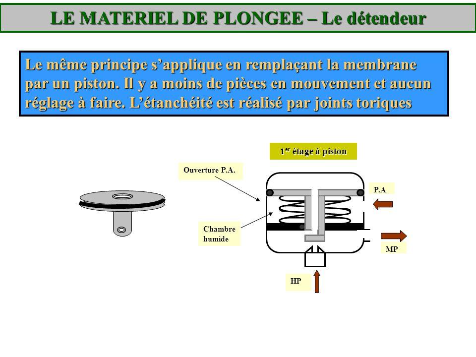 Le même principe sapplique en remplaçant la membrane par un piston. Il y a moins de pièces en mouvement et aucun réglage à faire. Létanchéité est réal