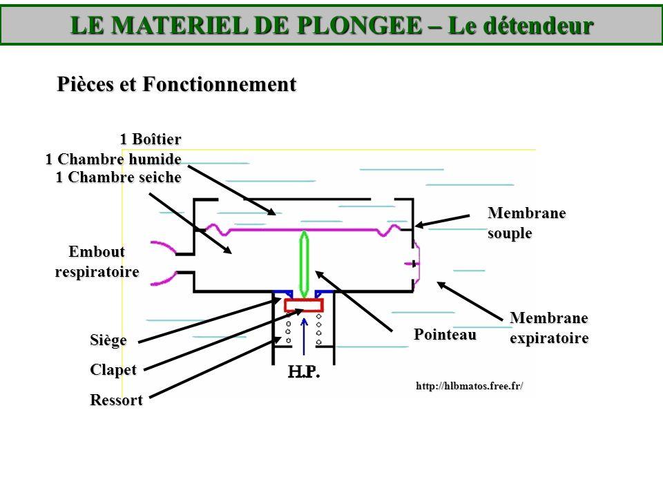 Pièces et Fonctionnement http://hlbmatos.free.fr/ Embout respiratoire 1 Boîtier 1 Chambre humide 1 Chambre seiche Membrane souple Pointeau Membrane ex
