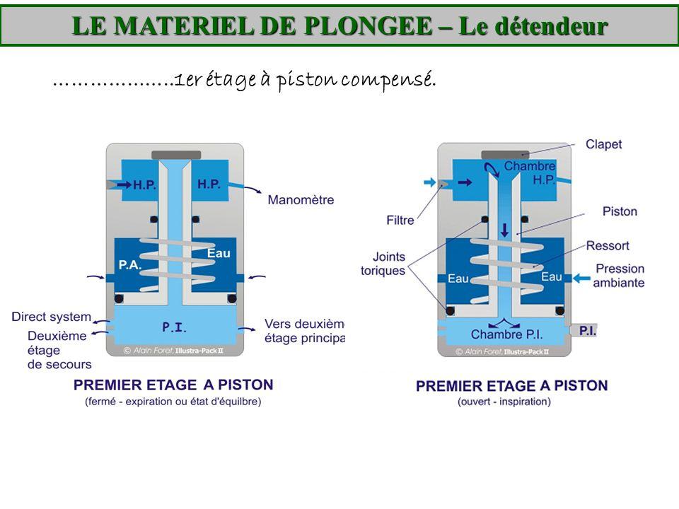 LE MATERIEL DE PLONGEE – Le détendeur ………………..1er étage à piston compensé.