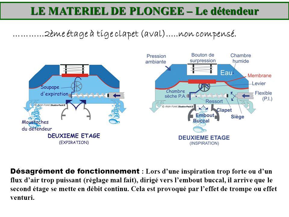 LE MATERIEL DE PLONGEE – Le détendeur …………2ème étage à tige clapet (aval)…..non compensé. Désagrément de fonctionnement : Lors dune inspiration trop f
