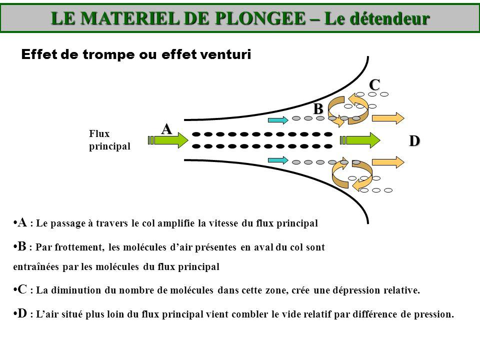 LE MATERIEL DE PLONGEE – Le détendeur A : Le passage à travers le col amplifie la vitesse du flux principal B : Par frottement, les molécules dair pré