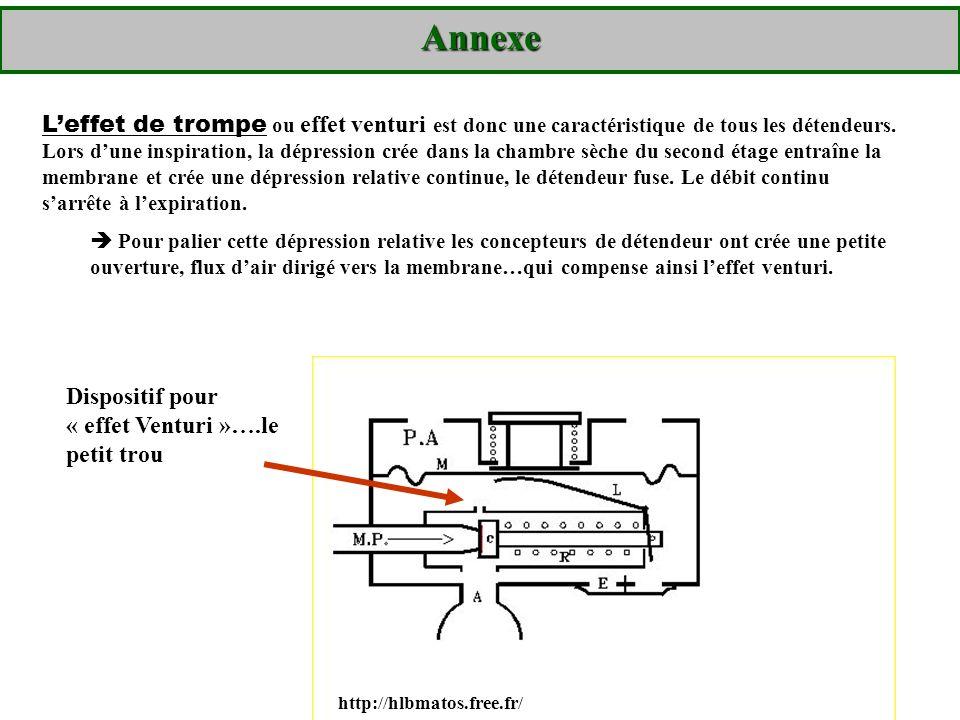 Annexe Leffet de trompe ou effet venturi est donc une caractéristique de tous les détendeurs. Lors dune inspiration, la dépression crée dans la chambr