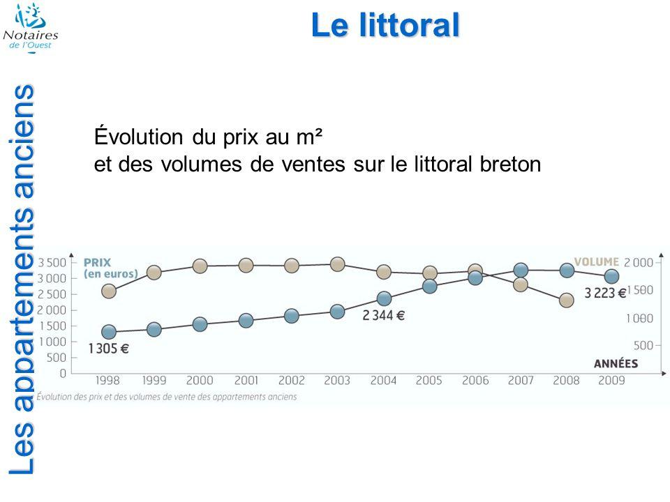 Les appartements anciens Le littoral Évolution du prix au m² et des volumes de ventes sur le littoral breton
