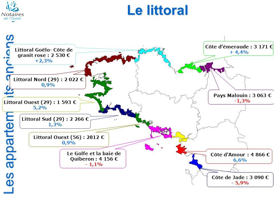 Les appartements anciens Le littoral Côte de Jade : 3 090 - 5,9% Côte dAmour : 4 866 6,6% Le Golfe et la baie de Quiberon : 4 156 - 1,1% Littoral Oues