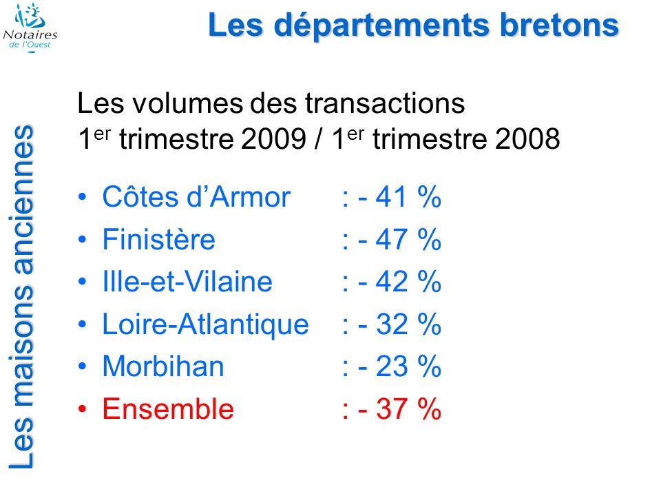 Les départements bretons Les maisons anciennes Les volumes des transactions 1 er trimestre 2009 / 1 er trimestre 2008 Côtes dArmor: - 41 % Finistère: