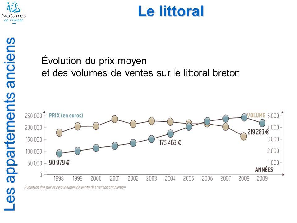 Les appartements anciens Le littoral Évolution du prix moyen et des volumes de ventes sur le littoral breton