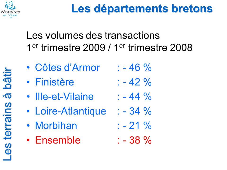 Les départements bretons Les terrains à bâtir Les volumes des transactions 1 er trimestre 2009 / 1 er trimestre 2008 Côtes dArmor: - 46 % Finistère: -