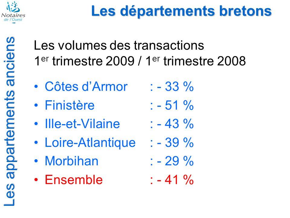 Les départements bretons Les appartements anciens Les volumes des transactions 1 er trimestre 2009 / 1 er trimestre 2008 Côtes dArmor: - 33 % Finistèr