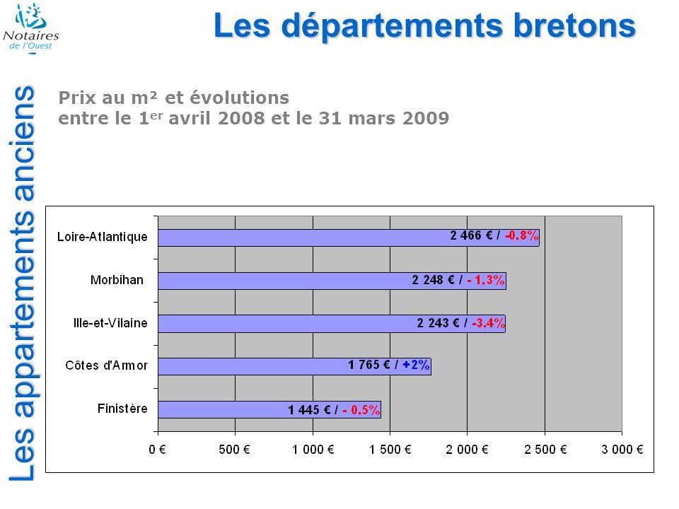 Les appartements anciens Les départements bretons Prix au m² et évolutions entre le 1 er janvier 2009 et le 31 mars 2009