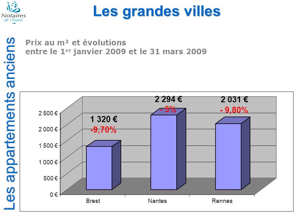 Les appartements anciens Les grandes villes Prix au m² et évolutions entre le 1 er janvier 2009 et le 31 mars 2009 1 320 -9,70% 2 294 - 5% 2 031 - 9,8