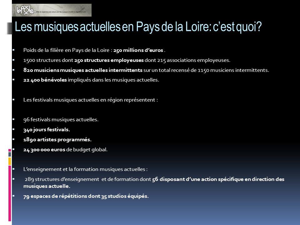 Les musiques actuelles en Pays de la Loire: cest quoi? Poids de la filière en Pays de la Loire : 250 millions deuros. 1500 structures dont 250 structu
