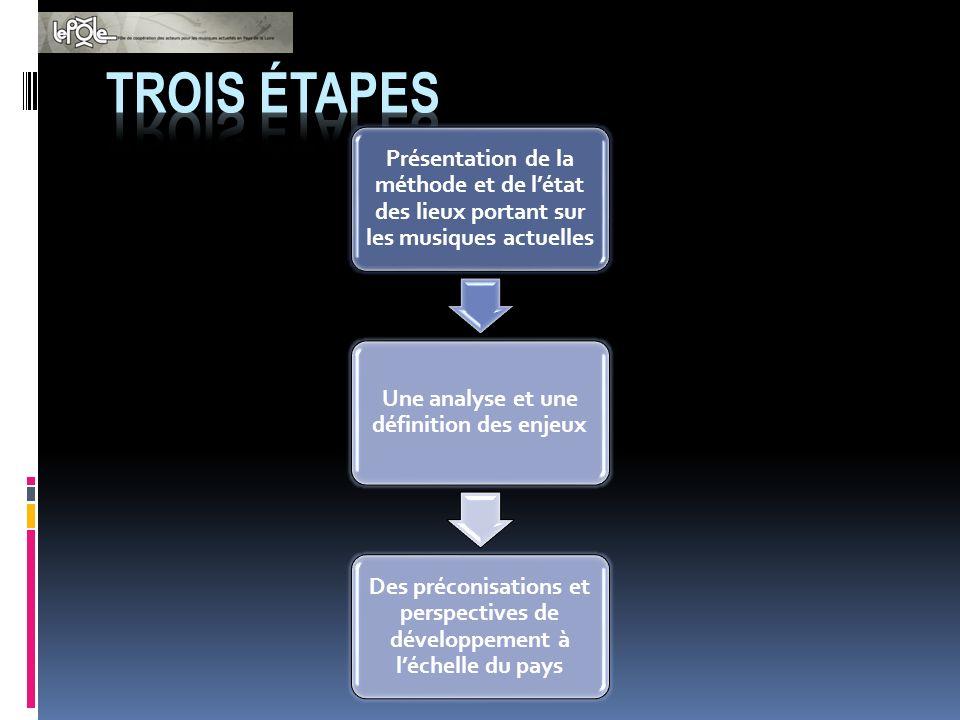 LE PROTOCOLE A) Etat des lieux : lactivité des musiques actuelles sur le territoire B) Analyse et définition des enjeux Analyse des données et déterminations des principaux enjeux du point de vues des acteurs et des collectivités.