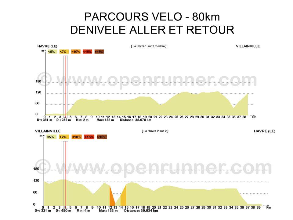 PARCOURS COURSE A PIED 2 Boucles 10 km= 20 km