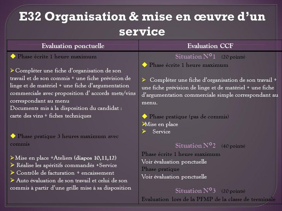 Evaluation ponctuelleEvaluation CCF Phase écrite 1 heure maximum Compléter une fiche dorganisation de son travail et de son commis + une fiche prévisi