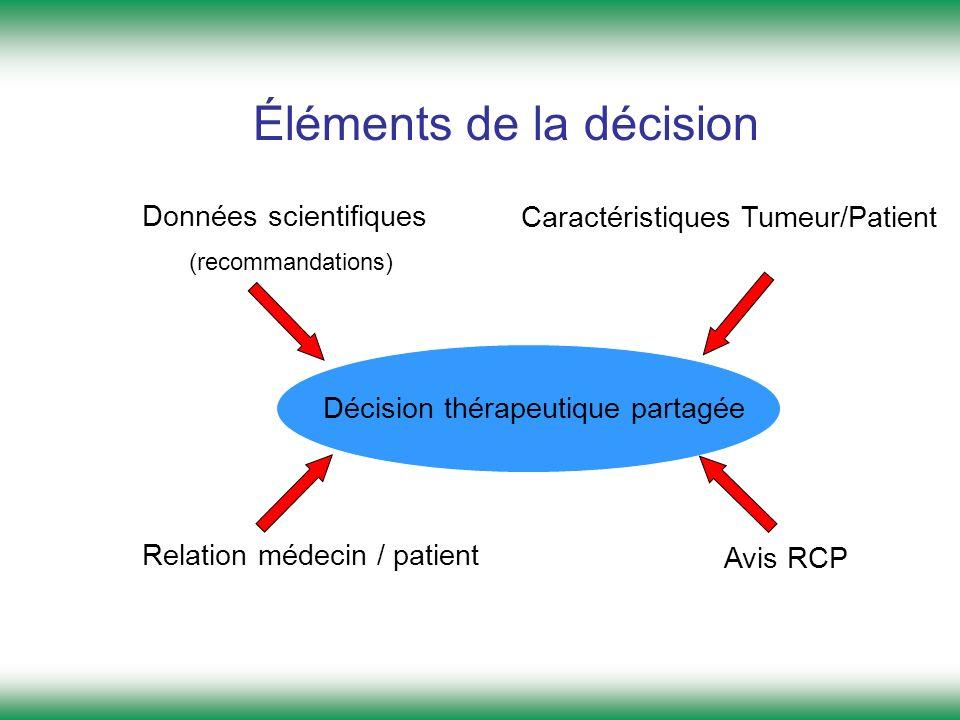 Éléments de la décision Décision thérapeutique partagée Données scientifiques (recommandations) Caractéristiques Tumeur/Patient Relation médecin / pat