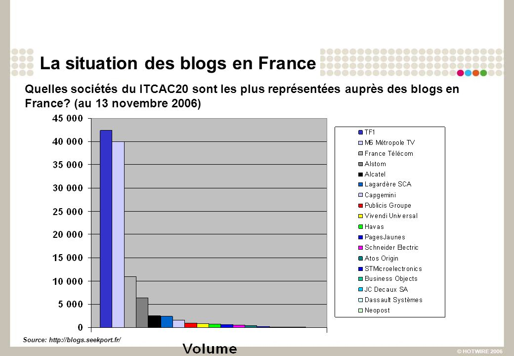 La situation des blogs en France Quelles marques françaises parmi les populaires sont les plus représentées auprès des blogs.