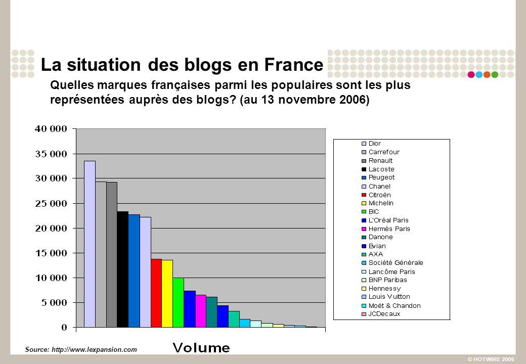 Linfluence des blogs Un blog corporate affecte-il la performance en bourse.