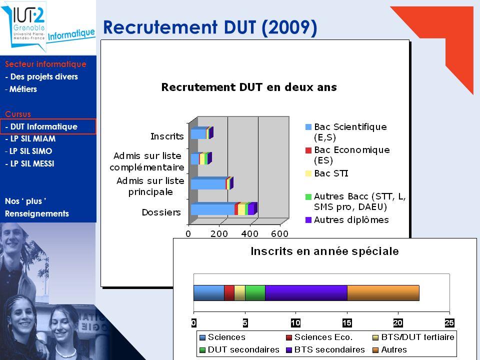 Secteur informatique - Des projets divers - Métiers Cursus - DUT Informatique - LP SIL MIAM - LP SIL SIMO - LP SIL MESSI Nos plus Renseignements AS DU
