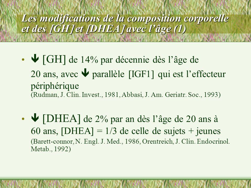 Les modifications de la composition corporelle et des GH et DHEA avec lâge (1) GH de 14% par décennie dès lâge de 20 ans, avec parallèle IGF1 qui est