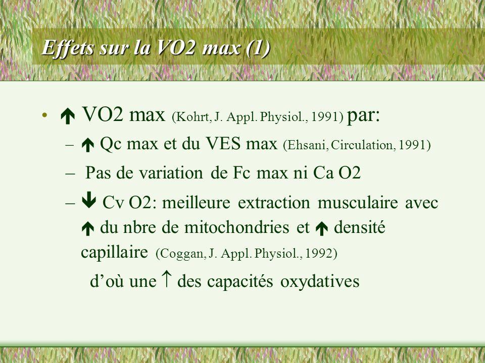 Effets sur la VO2 max (1) VO2 max (Kohrt, J. Appl. Physiol., 1991) par: – Qc max et du VES max (Ehsani, Circulation, 1991) – Pas de variation de Fc ma