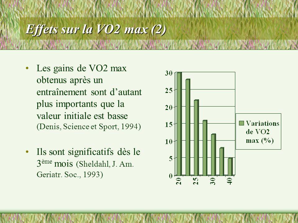 Effets sur la VO2 max (2) Les gains de VO2 max obtenus après un entraînement sont dautant plus importants que la valeur initiale est basse (Denis, Sci