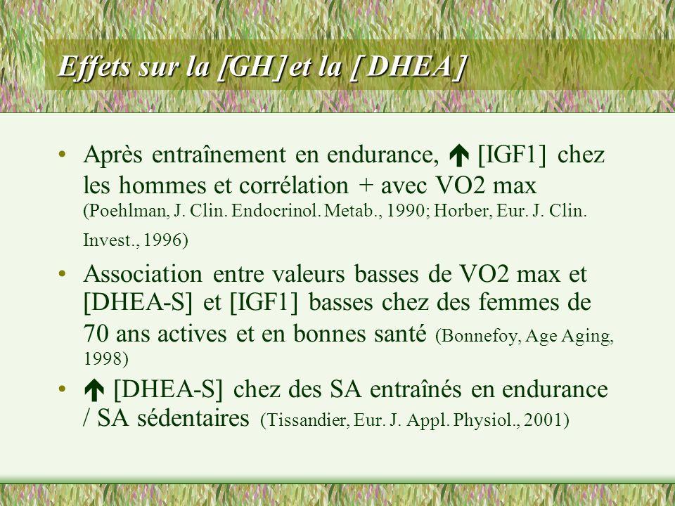 Effets sur la GH et la DHEA Effets sur la GH et la DHEA Après entraînement en endurance, IGF1 chez les hommes et corrélation + avec VO2 max (Poehlman,