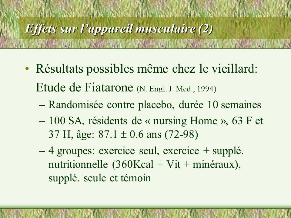 Effets sur lappareil musculaire (2) Résultats possibles même chez le vieillard: Etude de Fiatarone (N. Engl. J. Med., 1994) –Randomisée contre placebo