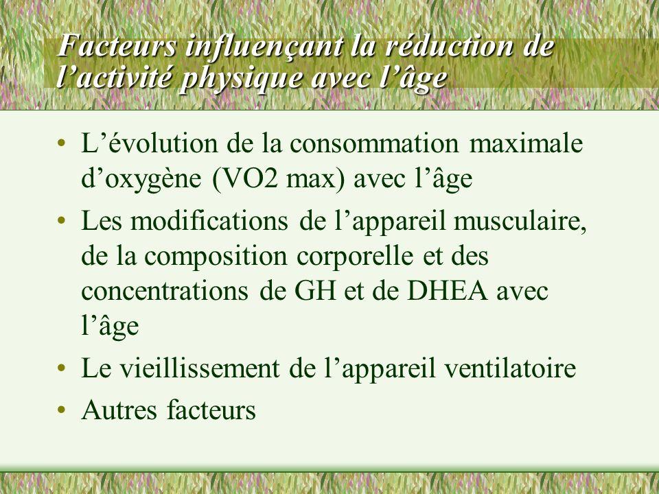 Facteurs influençant la réduction de lactivité physique avec lâge Lévolution de la consommation maximale doxygène (VO2 max) avec lâge Les modification