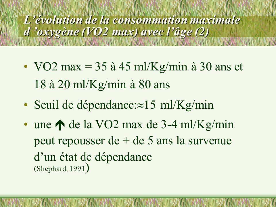 Lévolution de la consommation maximale d oxygène (VO2 max) avec lâge (2) VO2 max = 35 à 45 ml/Kg/min à 30 ans et 18 à 20 ml/Kg/min à 80 ans Seuil de d