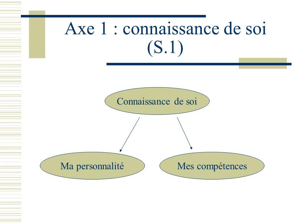 Axe 1 : connaissance de soi (S.1) Ma personnalité Connaissance de soi Mes compétences