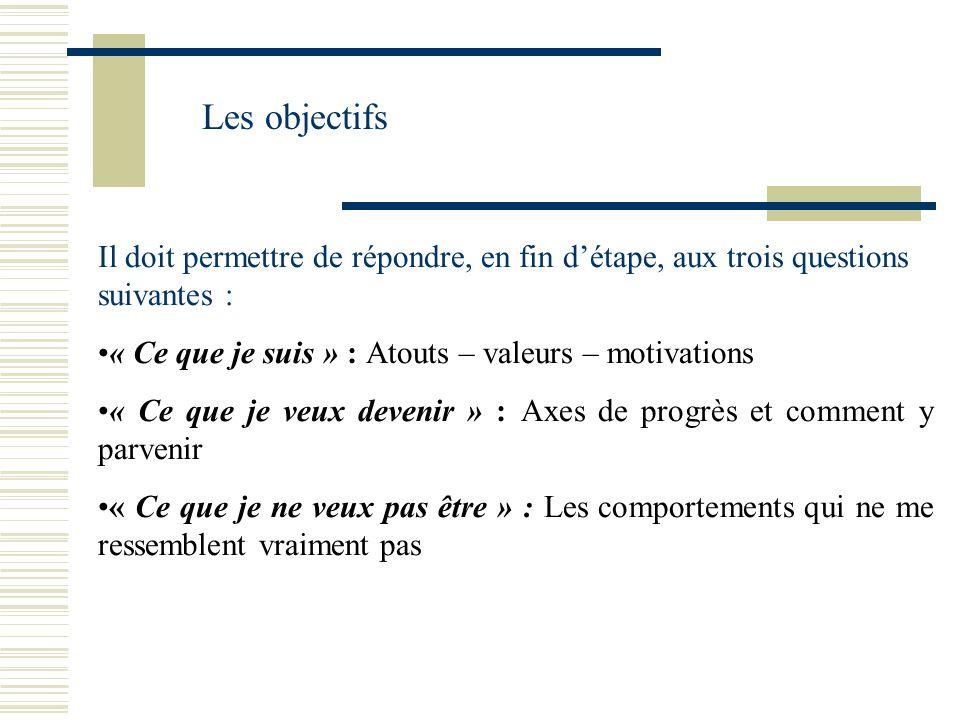 Les objectifs Il doit permettre de répondre, en fin détape, aux trois questions suivantes : « Ce que je suis » : Atouts – valeurs – motivations « Ce q