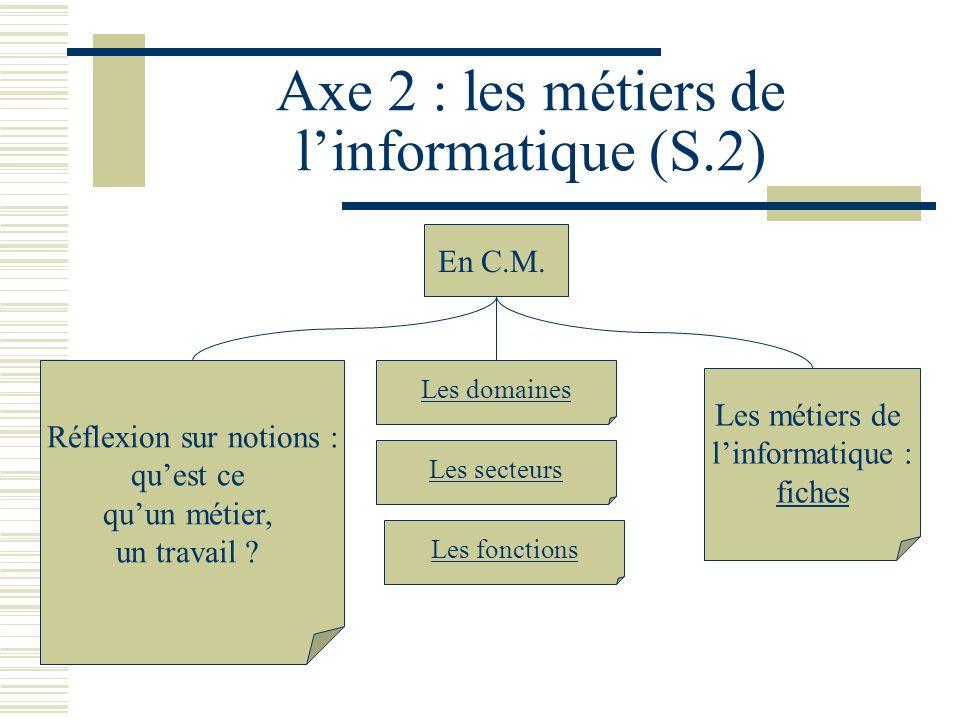 Axe 2 : les métiers de linformatique (S.2) En C.M. Réflexion sur notions : quest ce quun métier, un travail ? Les domaines Les métiers de linformatiqu