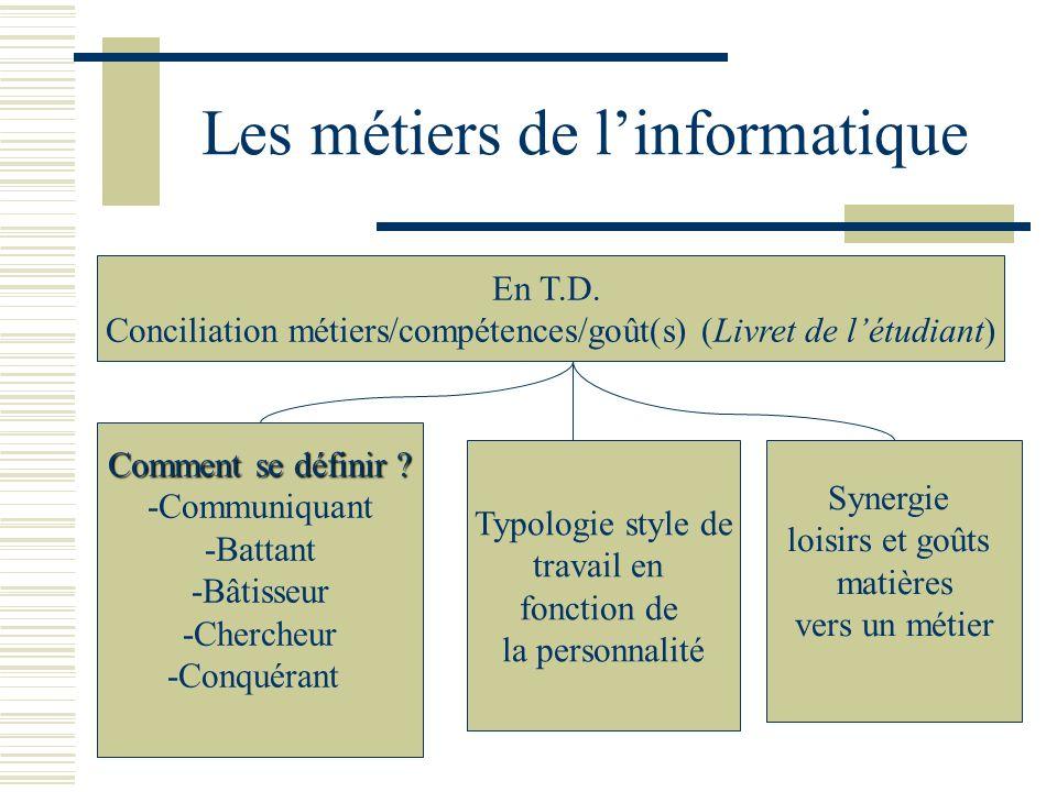 Les métiers de linformatique En T.D. Conciliation métiers/compétences/goût(s) (Livret de létudiant) Comment se définir ? -Communiquant -Battant -Bâtis
