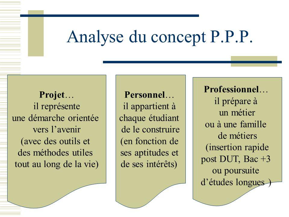 Analyse du concept P.P.P. Projet… il représente une démarche orientée vers lavenir (avec des outils et des méthodes utiles tout au long de la vie) Per