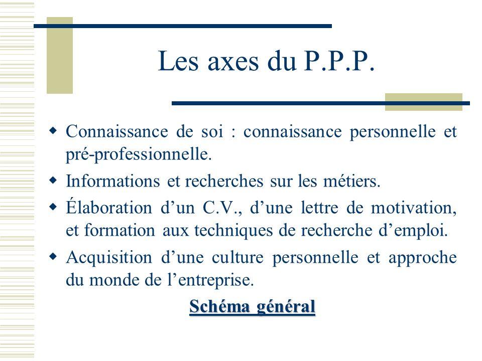 Les axes du P.P.P. Connaissance de soi : connaissance personnelle et pré-professionnelle. Informations et recherches sur les métiers. Élaboration dun