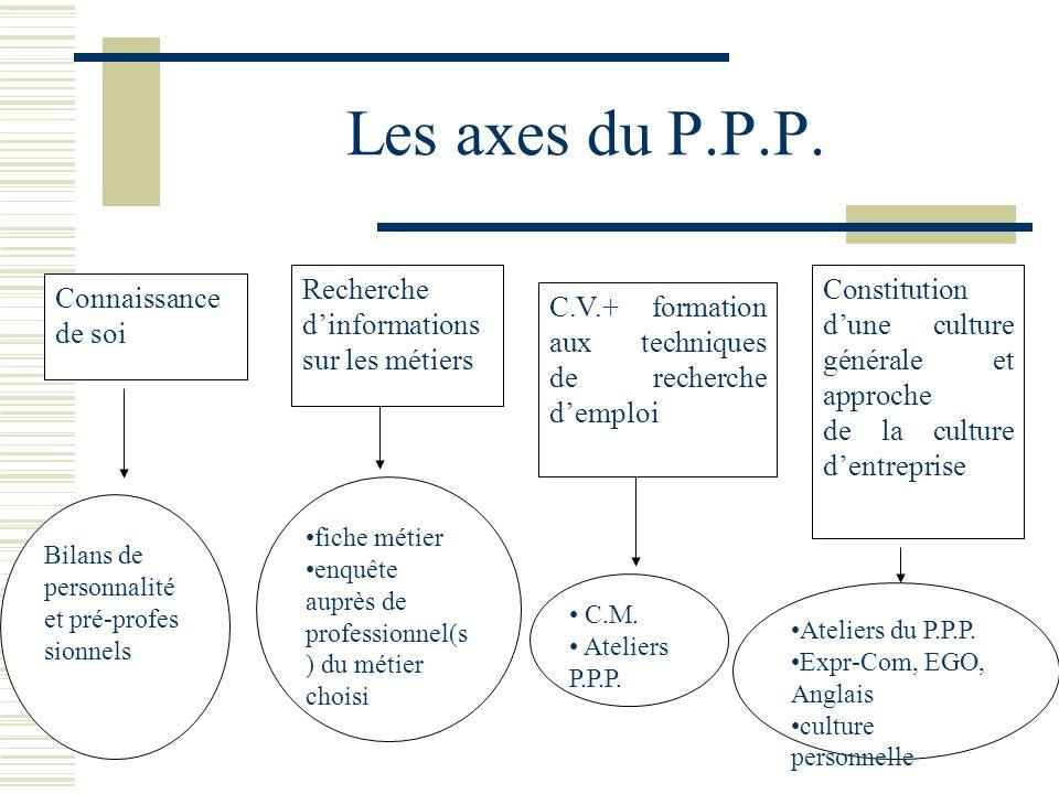 Les axes du P.P.P. Connaissance de soi Recherche dinformations sur les métiers C.V.+ formation aux techniques de recherche demploi Constitution dune c