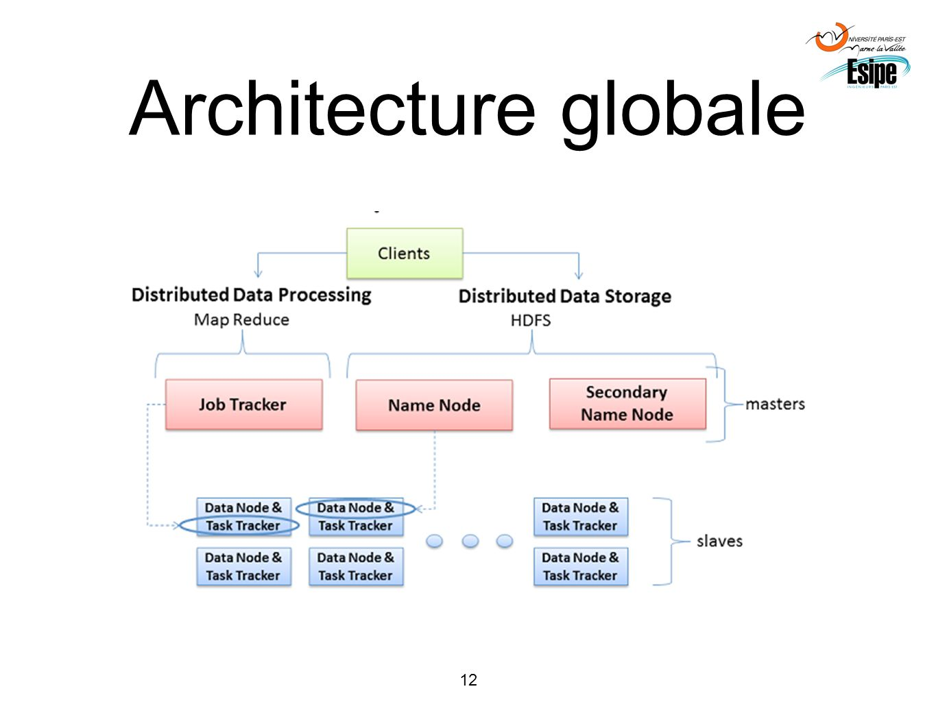 12 Architecture globale