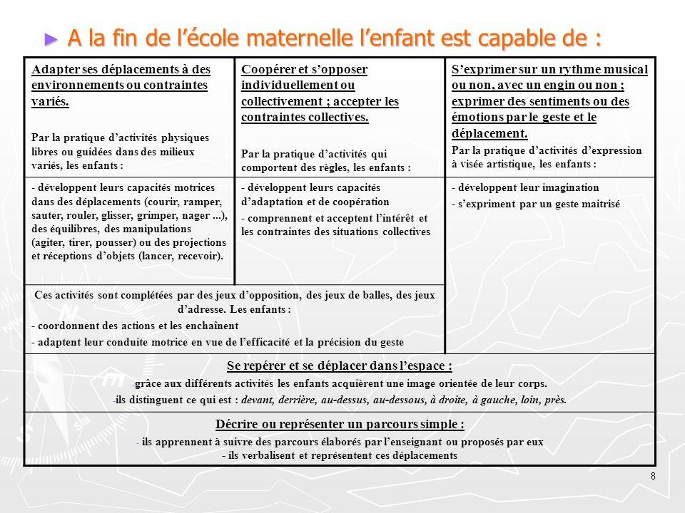 8 A la fin de lécole maternelle lenfant est capable de : A la fin de lécole maternelle lenfant est capable de : Adapter ses déplacements à des environ