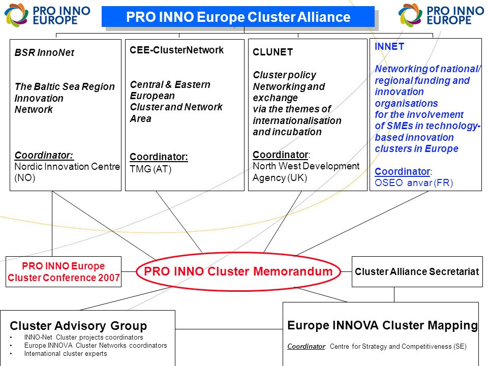 INNET 27/11/06 3 PRO INNO Europe Cluster Alliance BSR InnoNet The Baltic Sea Region Innovation Network Coordinator: Nordic Innovation Centre (NO) PRO INNO Europe Cluster Conference 2007 PRO INNO Cluster Memorandum Cluster Alliance Secretariat Cluster Advisory Group INNO-Net Cluster projects coordinators Europe INNOVA Cluster Networks coordinators International cluster experts Europe INNOVA Cluster Mapping Coordinator: Centre for Strategy and Competitiveness (SE) CLUNET Cluster policy Networking and exchange via the themes of internationalisation and incubation Coordinator: North West Development Agency (UK) INNET Networking of national/ regional funding and innovation organisations for the involvement of SMEs in technology- based innovation clusters in Europe Coordinator: OSEO anvar (FR) CEE-ClusterNetwork Central & Eastern European Cluster and Network Area Coordinator: TMG (AT)