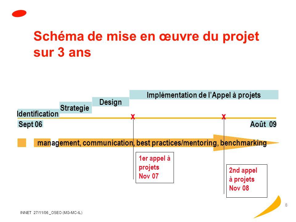 INNET 27/11/06 _OSEO (MG-MC-IL) 7 Environnement du projet Clusters technologiques Européens/Pôles de compétitivité Financiers (BDPME, fonds damorçage, capital risque, fonds structurels…) Structures Nationales,régionales dappui à linnovation en Europe ERA-Nets/ INNO-Nets PRO INNO Cluster Alliance INNET PME des secteurs industriels, TIC & NMP Commission Européenne